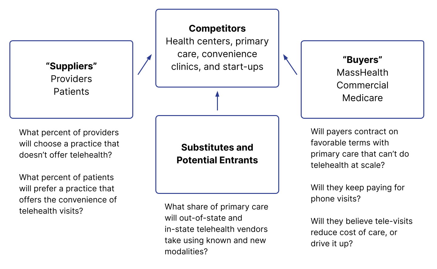 Diagram of Michael Porter's Five Forces approach to understanding the nature and intensity of industry competition.