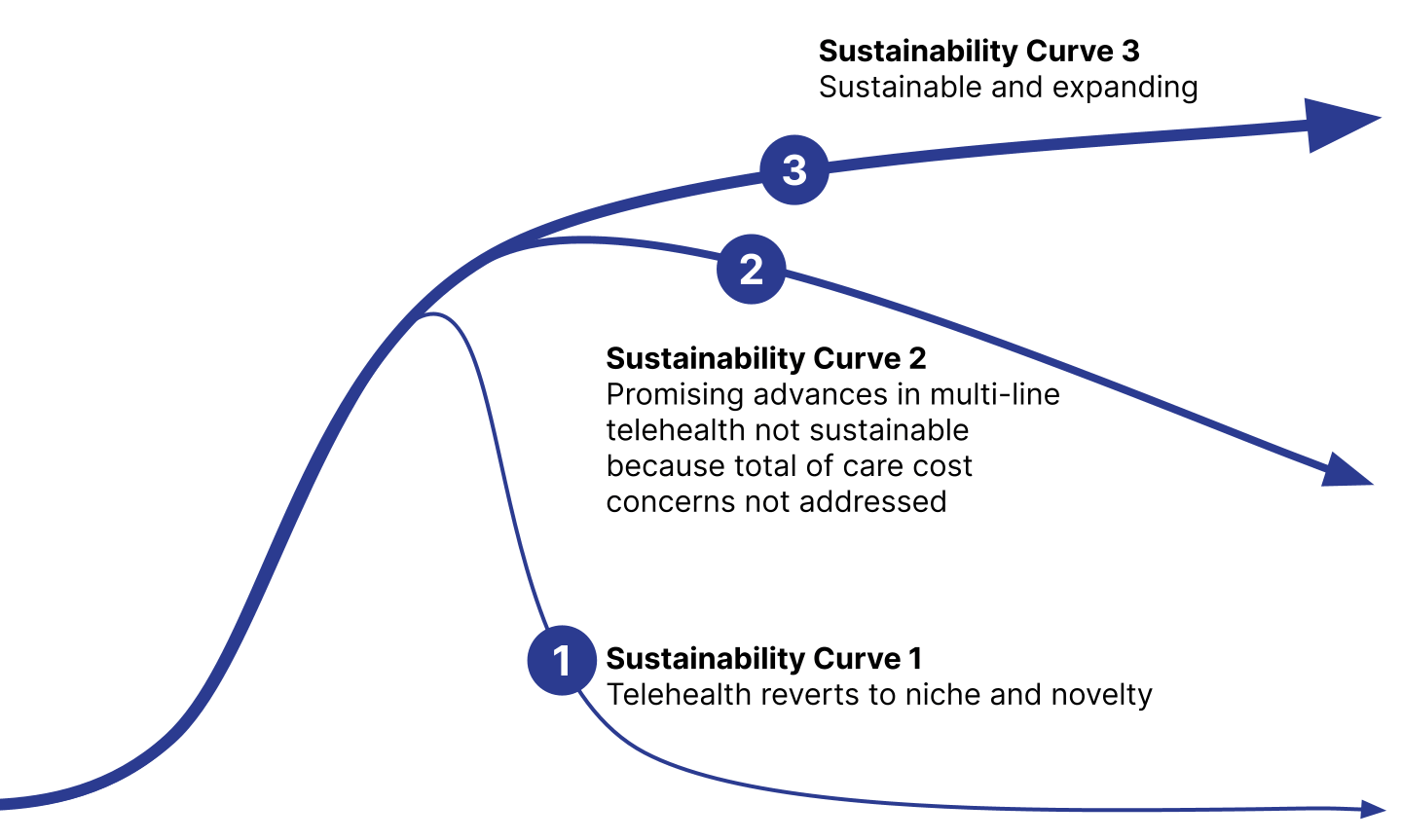 Diagram of Sustainability Curves